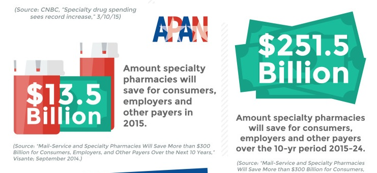 APAN-Infographics-specialty-pharmacy.jpg