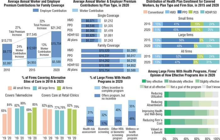 Average Employer-Sponsored Plan Premium Rose 4% in 2020
