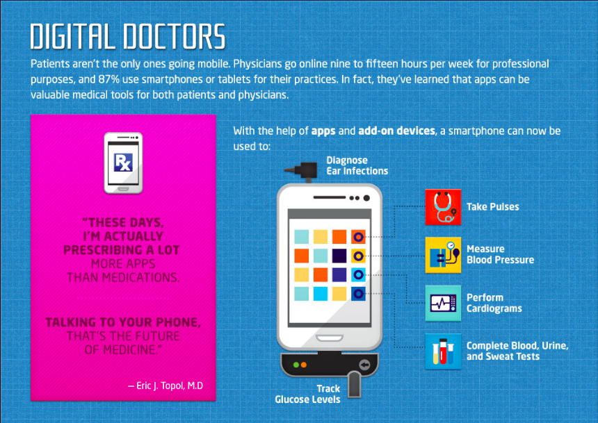 Digital doctors infographic.png
