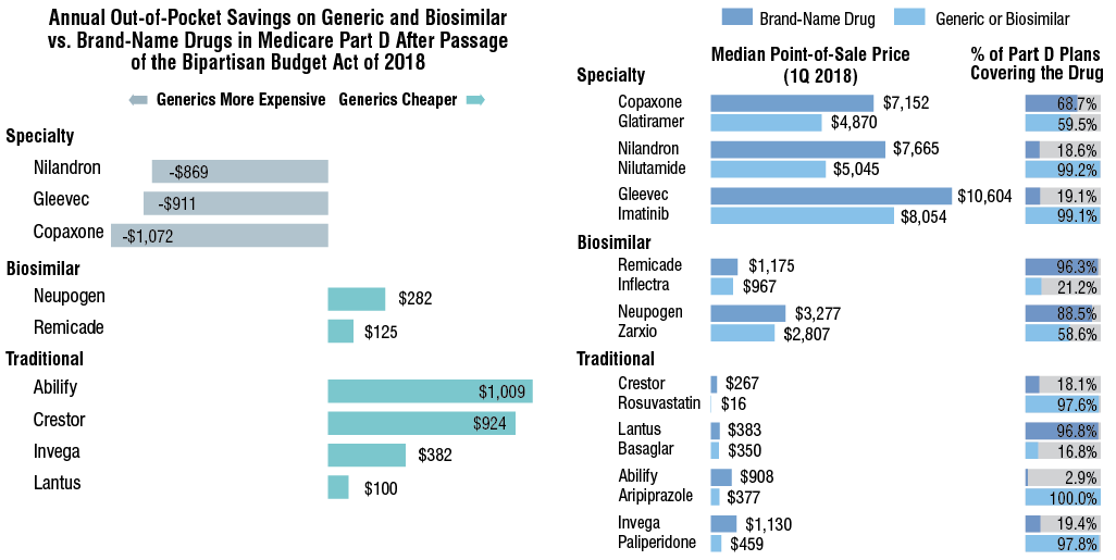 For Medicare Part D Beneficiaries, Generics May Not Always Be Cheaper