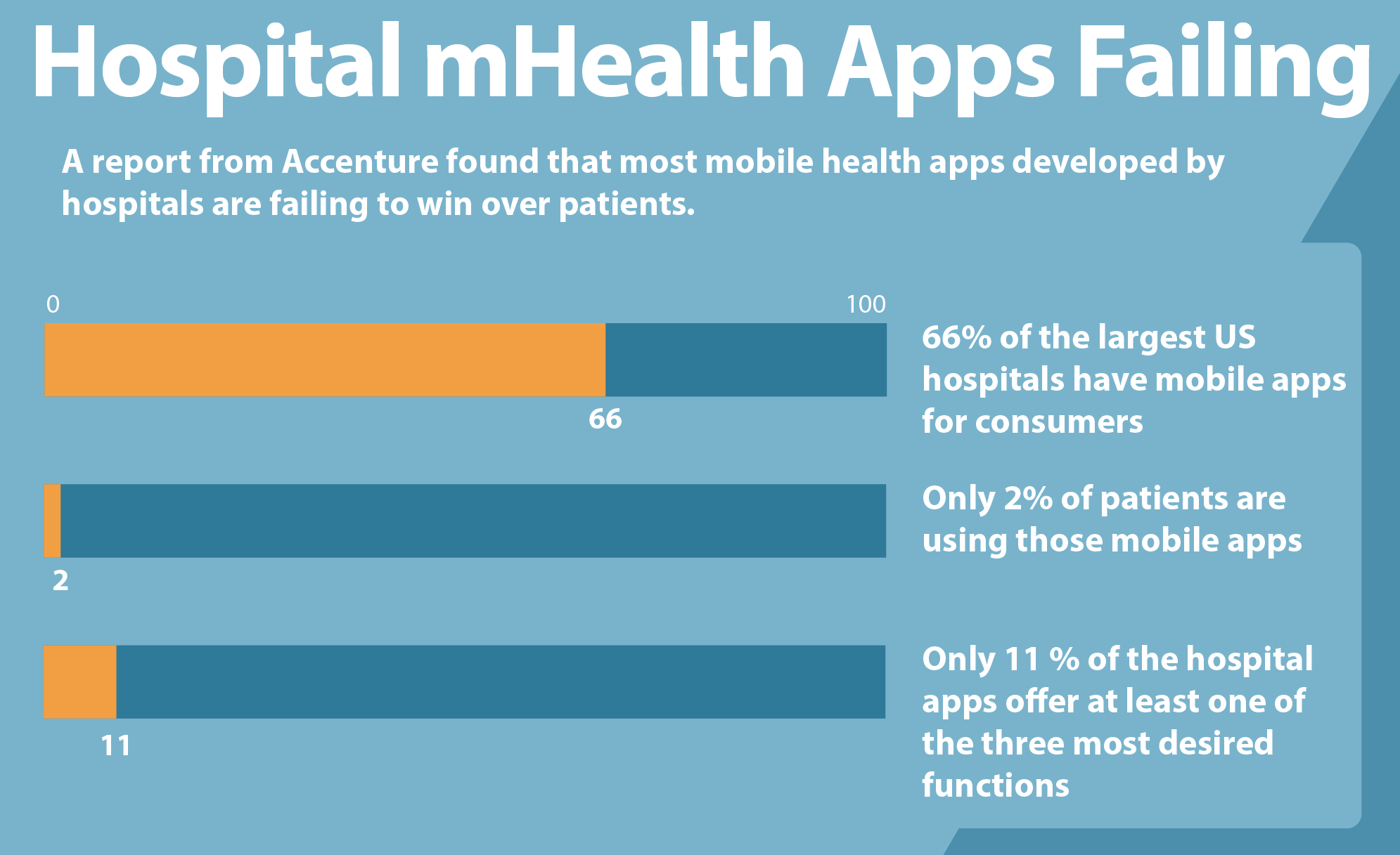 Hospital-mHealth-Apps-Failing-Infographic-digitalsplash.png