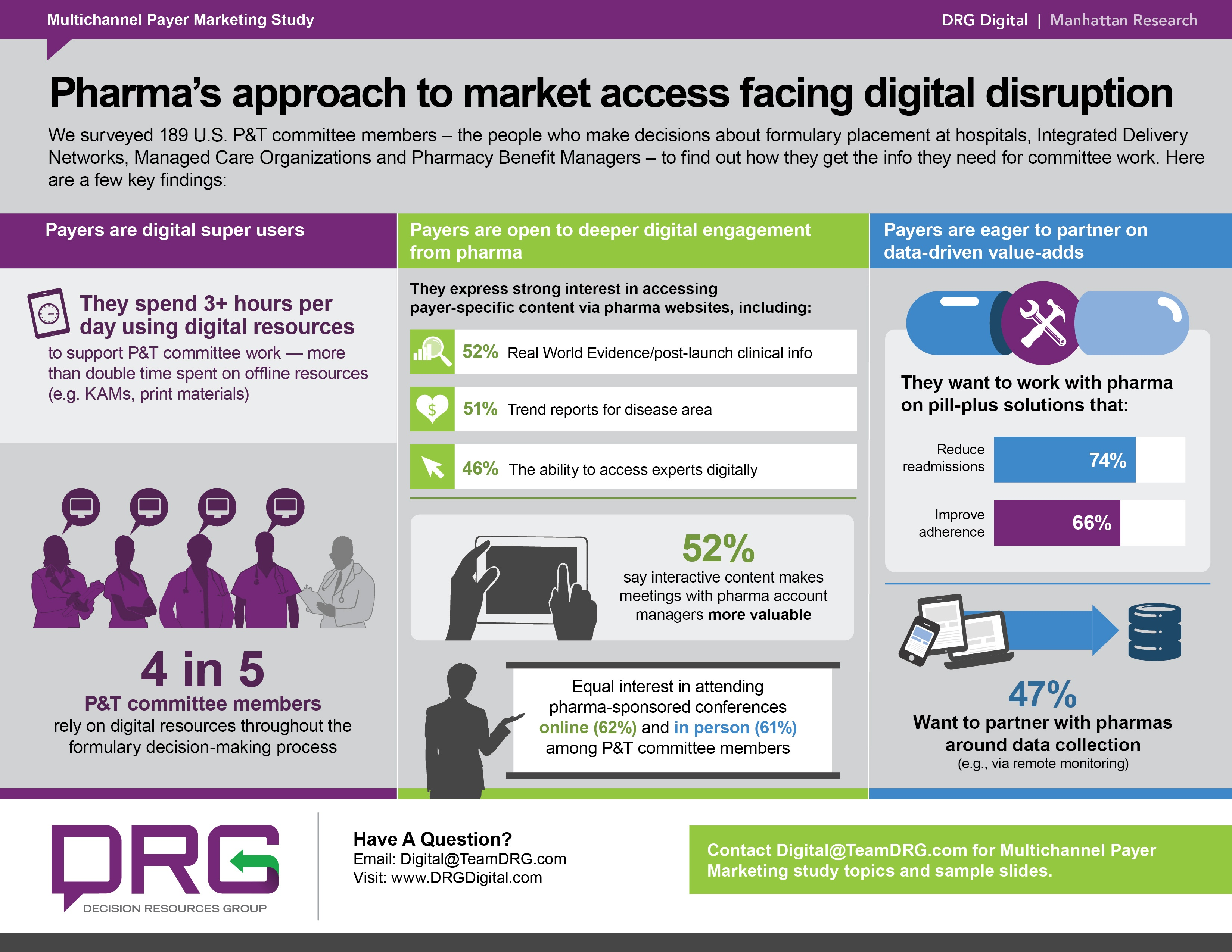 Digital Tools Are Transforming Pharma's Approach to Market Access | DRG Digital