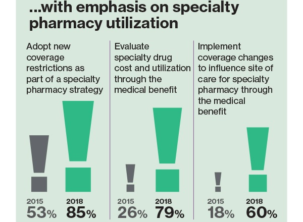 Infographic_Employers_Accelerate_Focus_on_Specialty_Drugs_and_Other_Pharmacy_Benefits-mmit.jpg