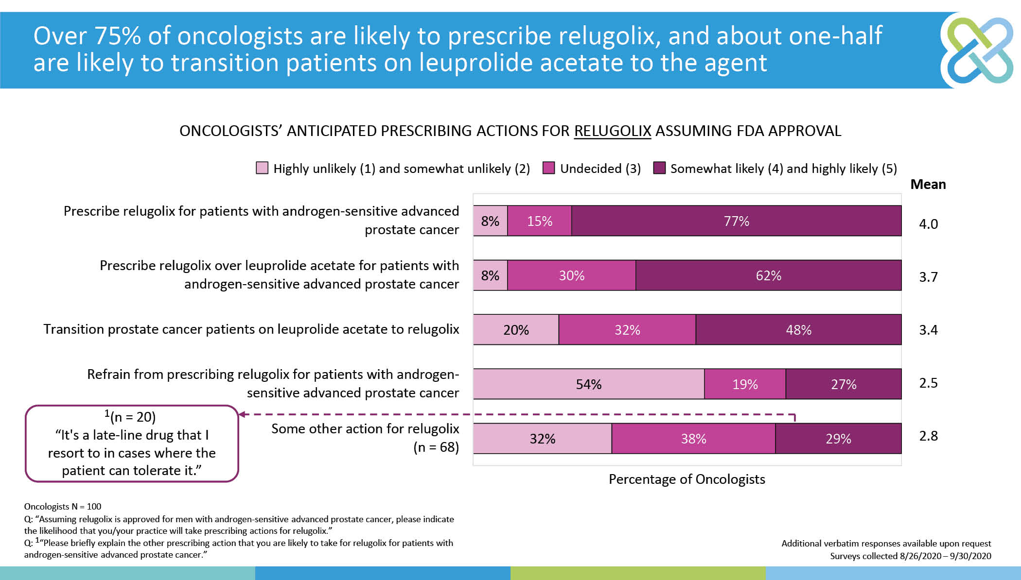 Over 75% of oncologists are likely to prescribe relugolix, and about one-half