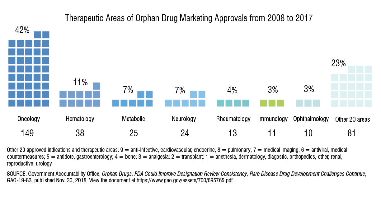 Therapeutic Areas of Orphan Drug Marketing Approvals
