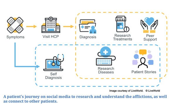 Trends that Matter for Pharma Brands on Social Media.jpg