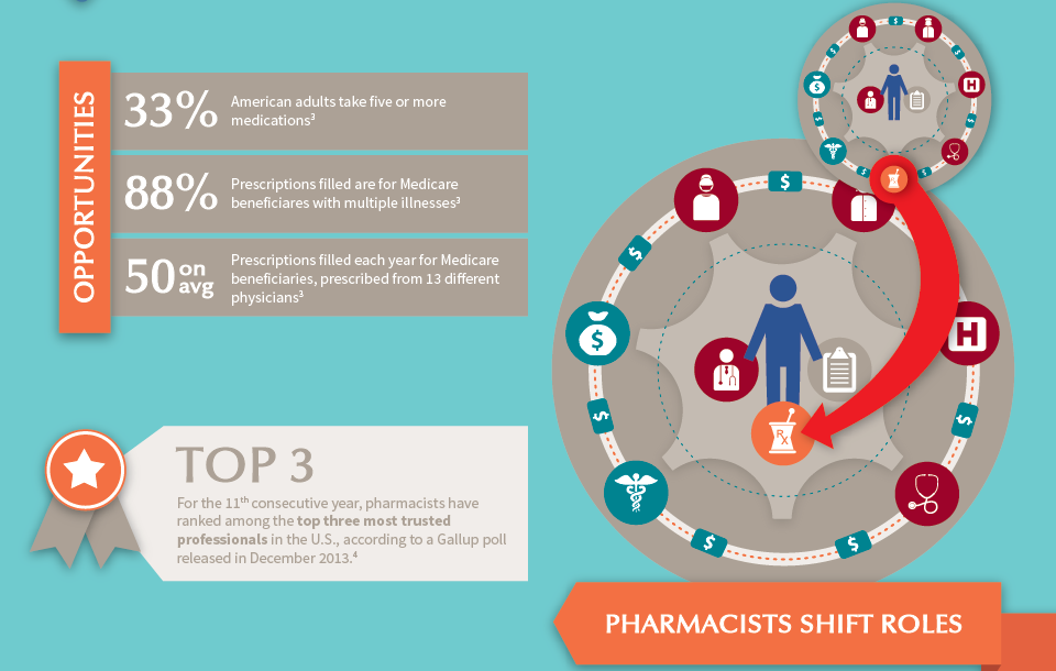 emerging-role-pharmacist-healthcare-ecosystem-infographic-mmit-parata.png