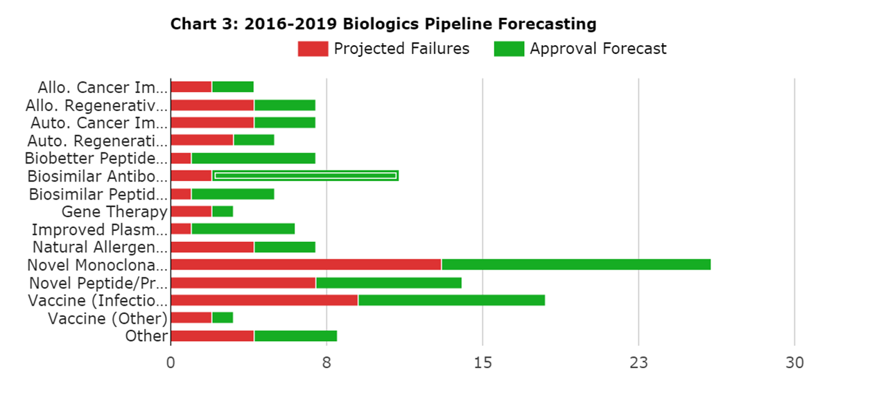 evolution-biologic-pipeline-forecast.png