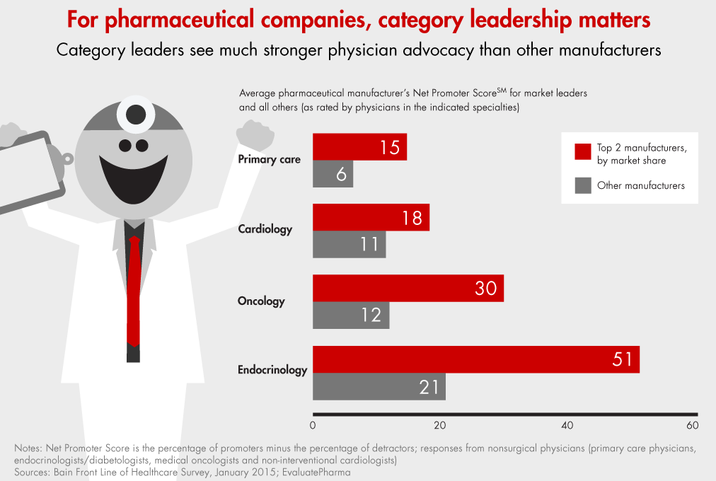 frontline-of-healthcare-pharma-final-bain.png