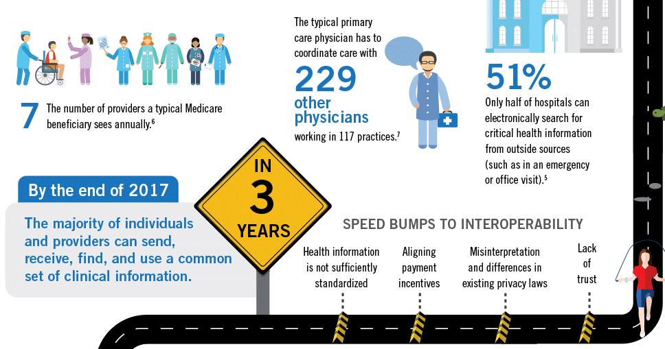 healthitgov-interoperability.png