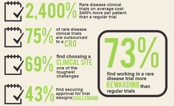 mmit-rare-disease-clinical-trial-facts-total-orphan-drugs3.png