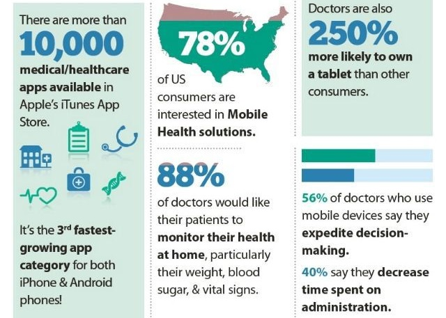 mobile-health-apps-cut-down-visits.jpg