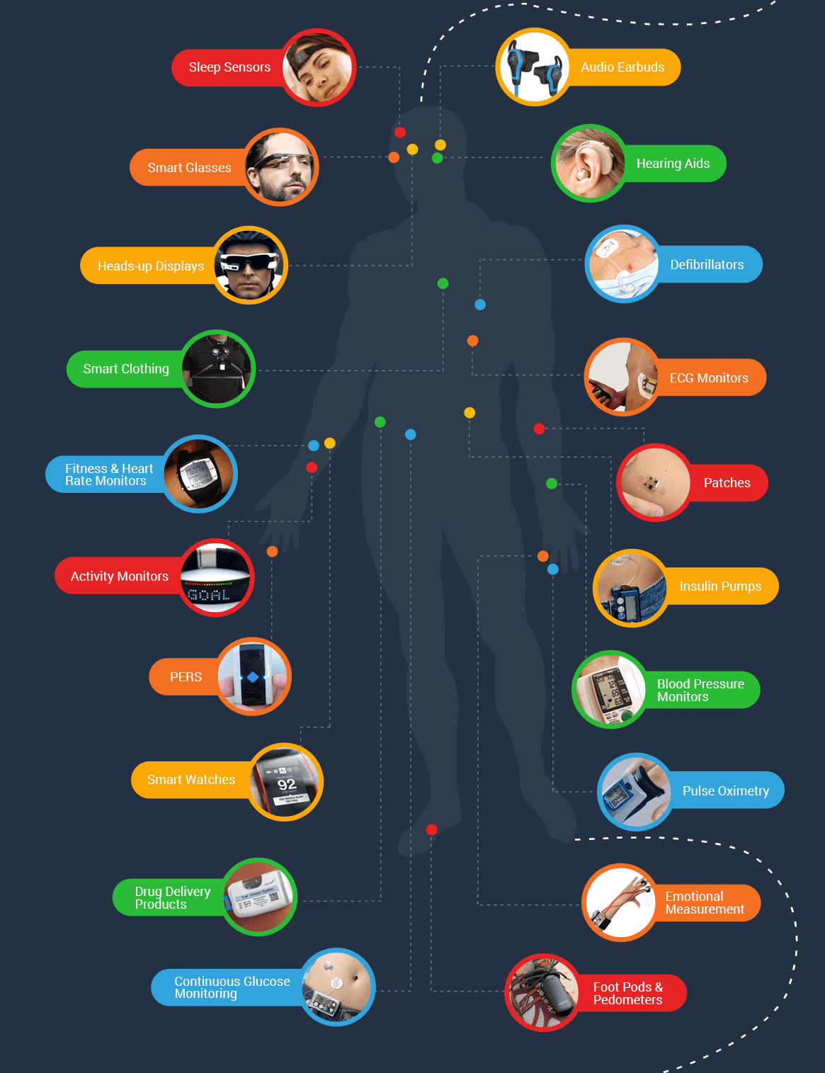 wearables-in-healthcare-infographic-hitconsultant.png